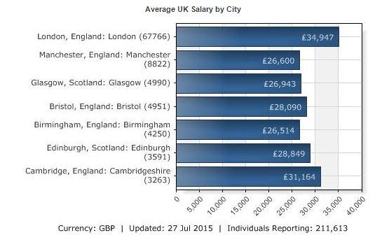 Average UK Salary of city