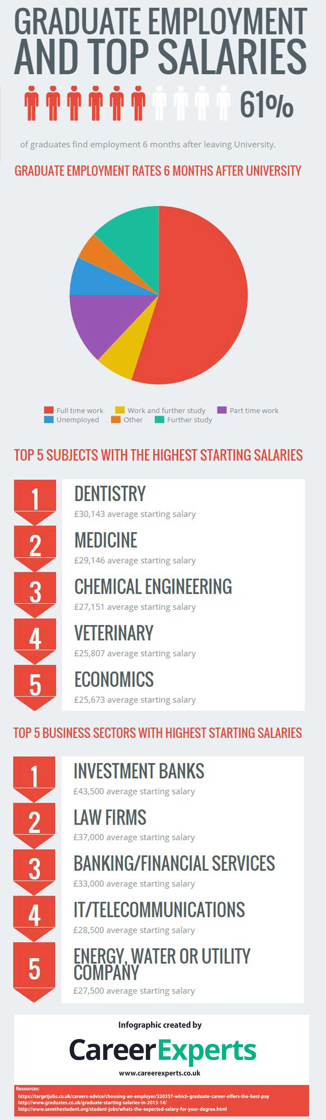 Graduate-salaries-infographic