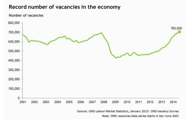 Record number of vacancies