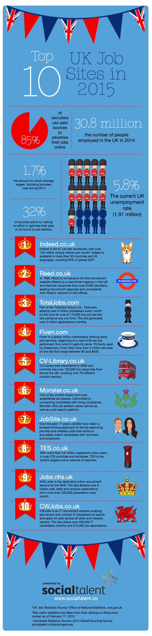 top job search sites