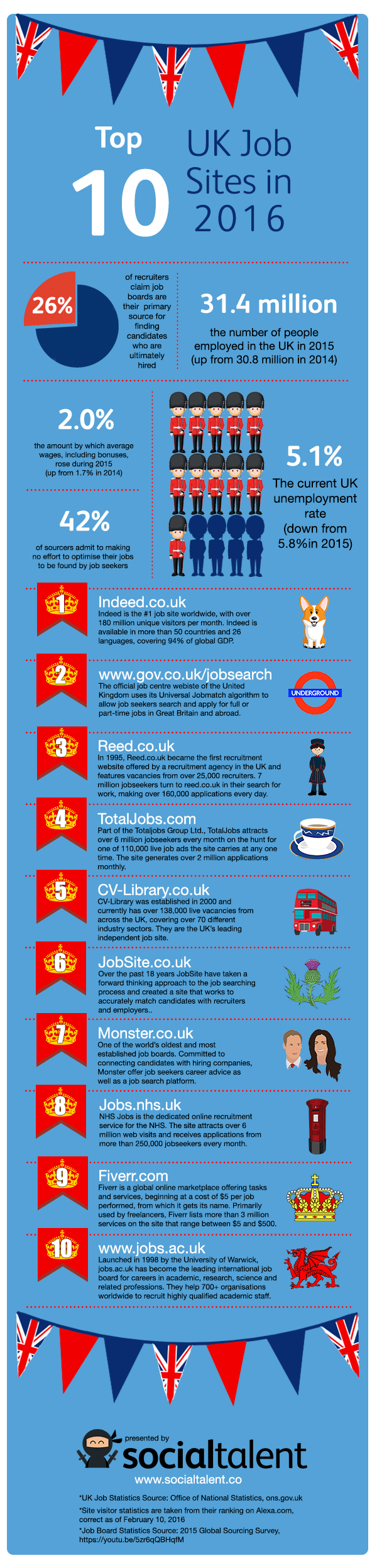 Best UK job sites