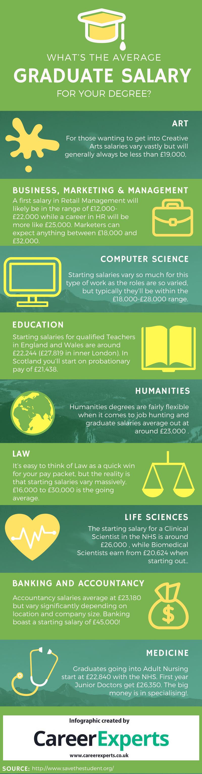 Average graduate salary for degree