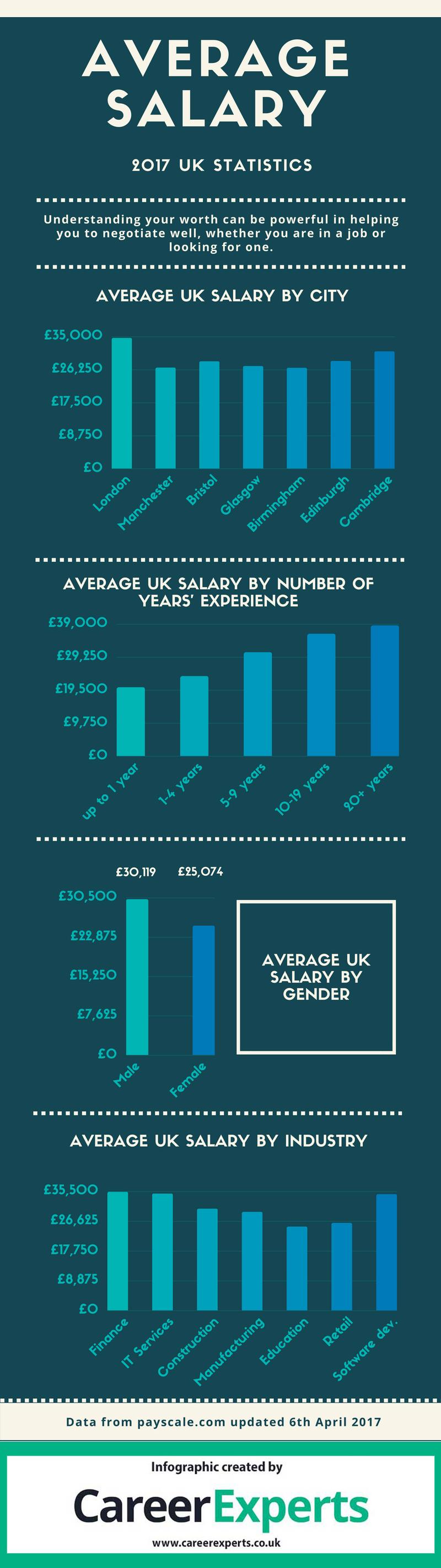 UK average salary infographic