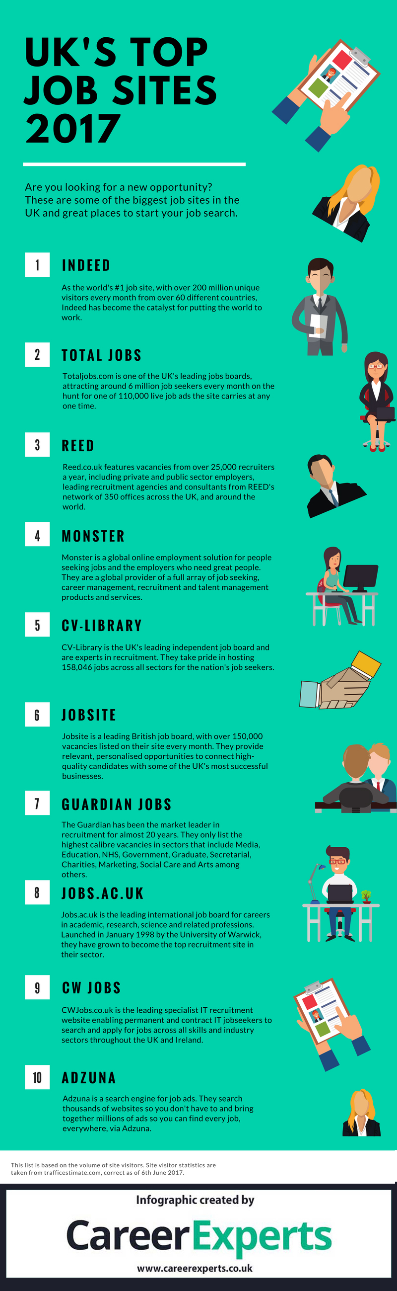 the best job search websites