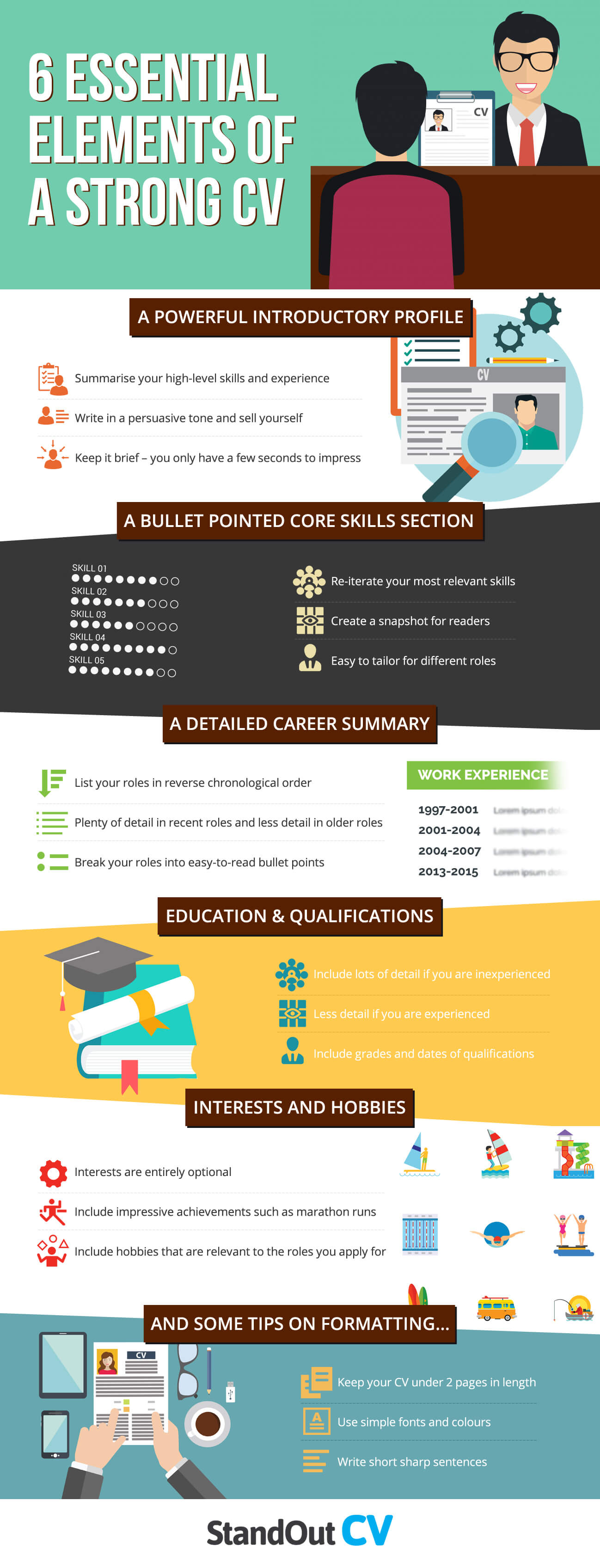 6 elements of a strong CV infographic