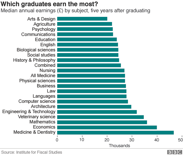 worst paying degrees