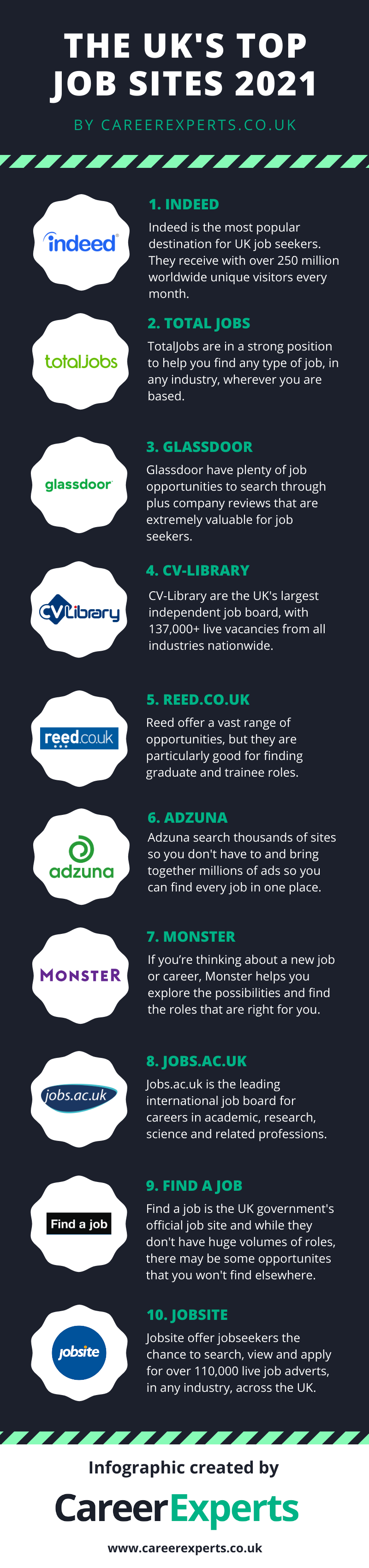 The Uk S Top Job Sites 2021 Revealed